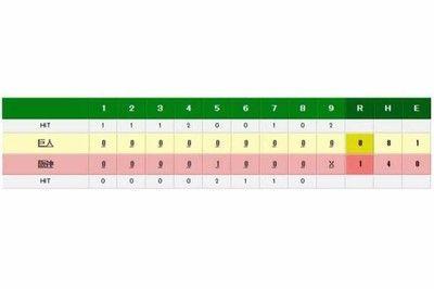 阪神、糸井の通算150本塁打が決勝点巨人菅野の連勝は「5」でストップ