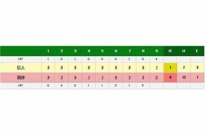 阪神、高卒2年目才木がプロ初勝利巨人相手に6回2安打無失点