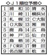 優勝本命・川崎に天敵が出現昨季完敗の浦和にVの可能性