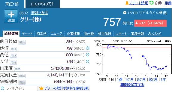 グリー 株価 暴落に関連した画像-03