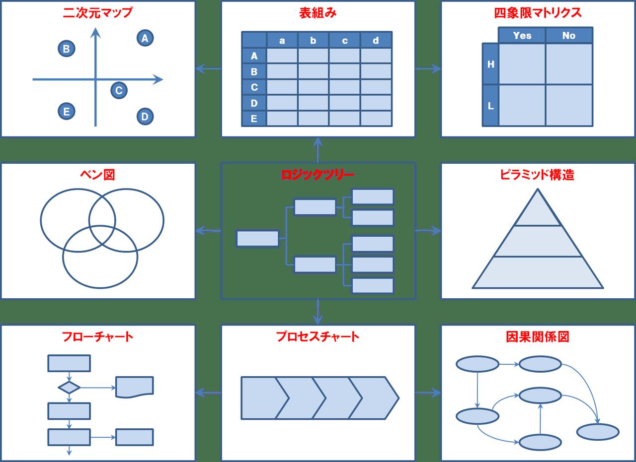 ロイヤリティフリー ロジック ツリー エクセル - 様々な日本の ...