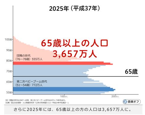 2025年、高齢者1人を現役何人で支える?___財務省