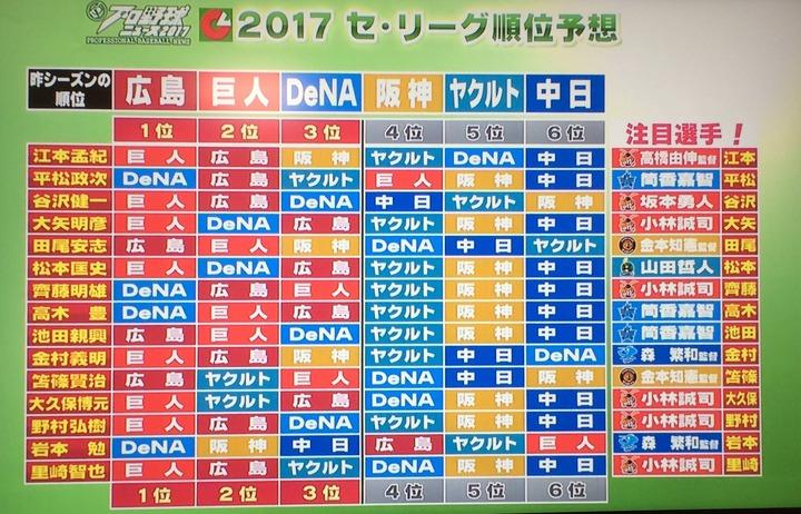 2017ペナント予想_PBN1