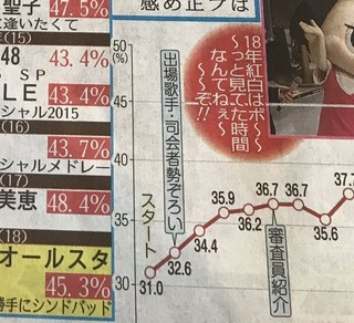 NHK紅白2018歌手別視聴率 AKB42.4% 乃木坂42.1% 欅坂41.7?http://rosie.5ch.net/test/read.cgi/akb/1546641829/