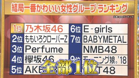 「結局一番かわいい女性グループ」1位 乃木坂 2位 ももクロ 3位 Perfume 4位 欅坂 5位 AKB48http://rosie.2ch.net/test/read.cgi/akb/1546108189/