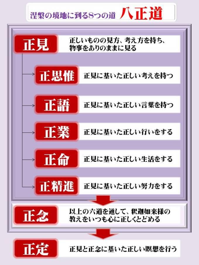 「八正道」の画像検索結果