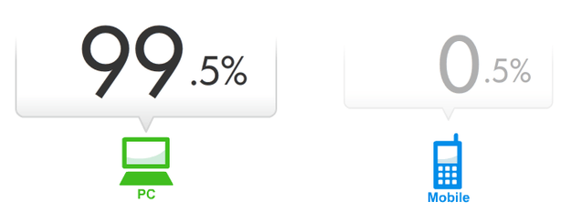 PC/ガラケー比率