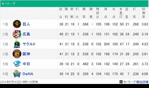 screenshot-baseball.yahoo.co.jp-2019.05.16-22-15-40