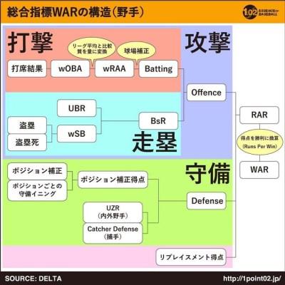 野手WARの構造