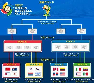 wbc2017トーナメント表