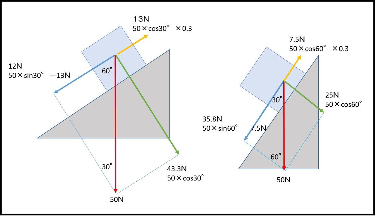 斜面にある物體のつり合いや動かすための計算式