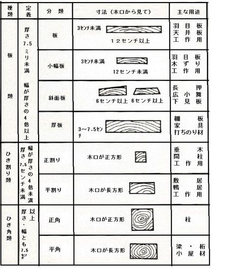 僕の日曜大工~DIY : DIY 木材規格