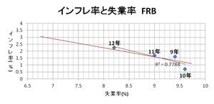 インフレ率と失業利率12.16.2012