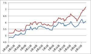 スペイン、イタリア国債利回り6.19.2012