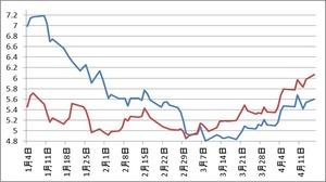 スペイン、イタリア10年国債4.17.2012