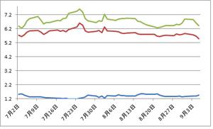 ドイツ、スペイン国債スプレッド69.06.2012