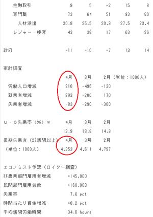 雇用統計2.5.03.2013