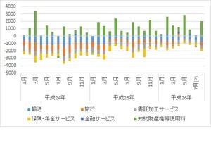 サービス収支内訳月次2014.10.13