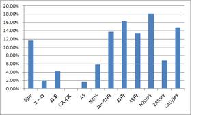 為替変動率12.31.2012