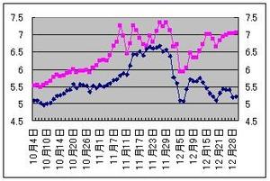 イタリア国債12.30.2011