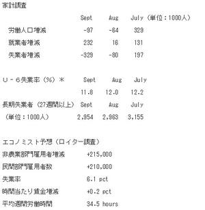 米9月雇用統計B2014.10.6