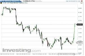 米10年債利回り2014.4.18