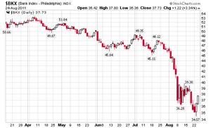 銀行株指数8.25.2011