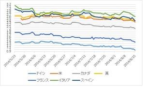 国債利回り2014.8.17