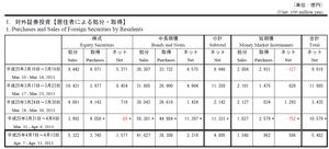 対外証券投資4.18.2013