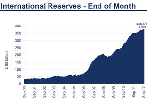 外債投資7 10.20.2012