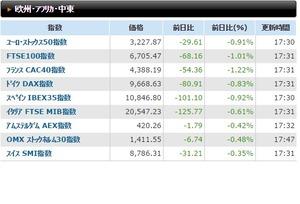 欧州株価2014.9.23