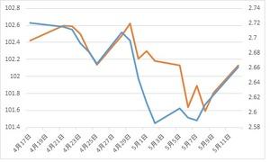 米10年債利回り2014.5.13