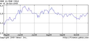米国10年債イールド10.27.2009