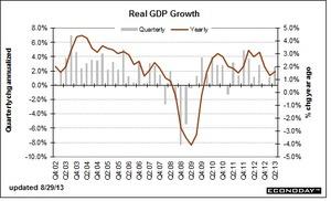 米GDP8.30.2013