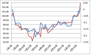 日独2年債金利差とユーロ円9.17.2012