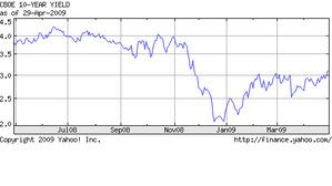 米国10年債券利回り
