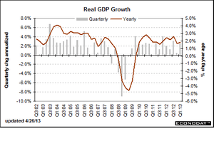 米GDPグラフ4.28.2013