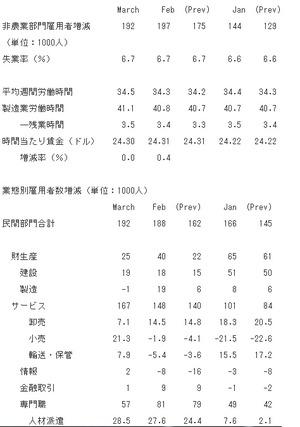 米雇用統計2014.4.06