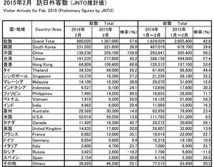 訪日外国人2015.3.18