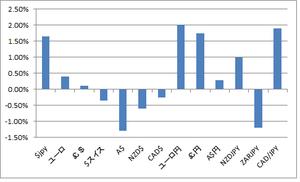 週間FXレンジグラフ8.20.2012