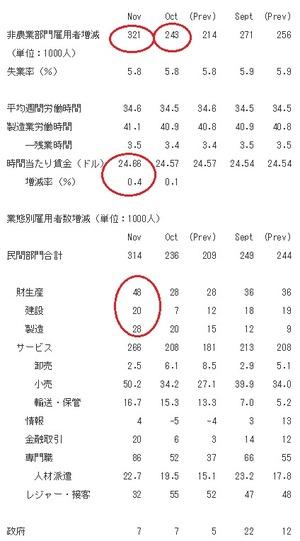 米雇用統計2014.12.6