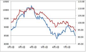 日経平均とユーロ円7.25.2012