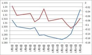 米独2年債金利差とユーロドル