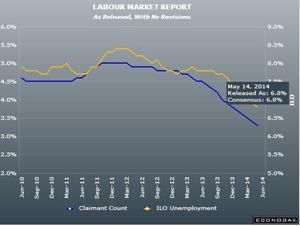 英失業率2014.6.11