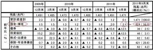個人金融資産1.03.2012