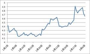 イタリア10年債2.07.2013