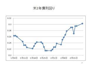 米2年債利回り2.23.2012