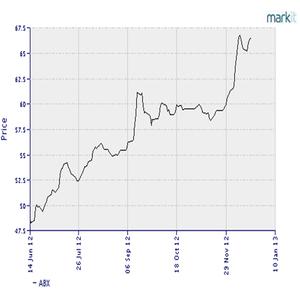 サブプライム指数12.23.2012