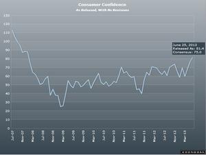 消費者信頼感指数7.30.2013