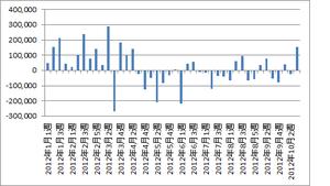 外国人売買動向10.26.2012